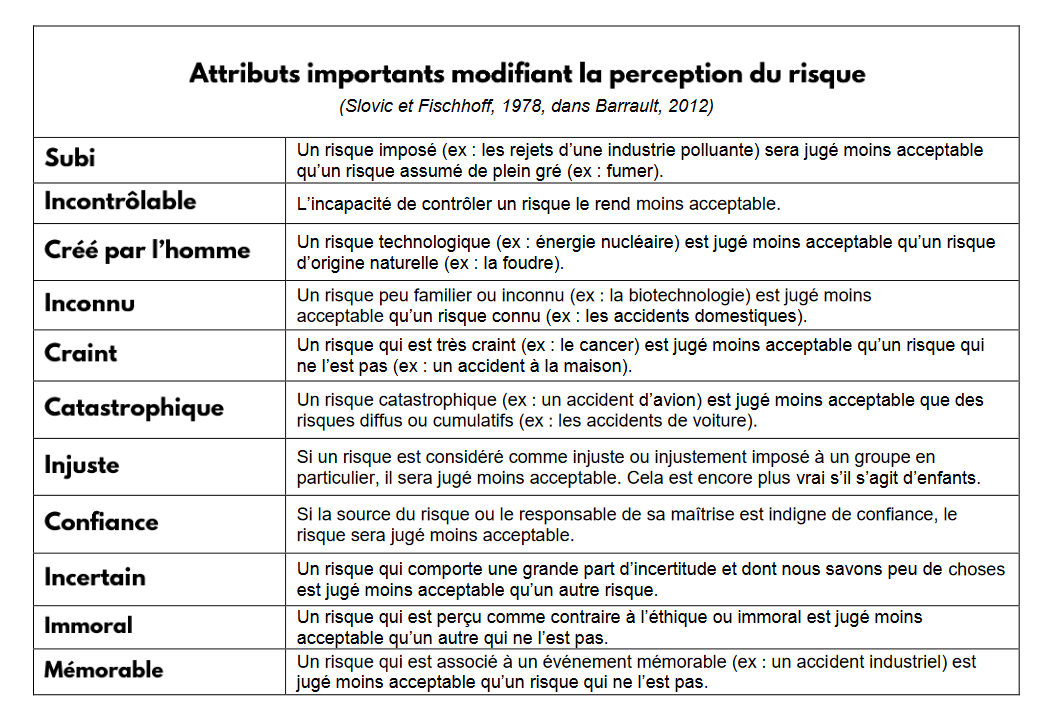 Tableau Attributs importants modifiant la perception du risque