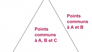 Schéma triangle des points communs